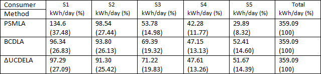 power loss allocation calculation methods