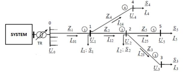 Sample radial network