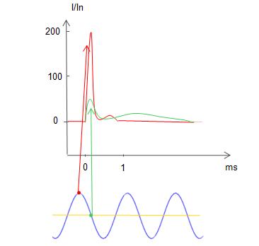 standard normative curve