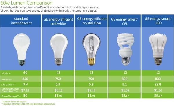 60w-lumen-comparison