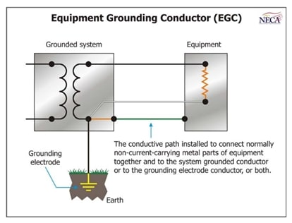 Equipment grounding conductor
