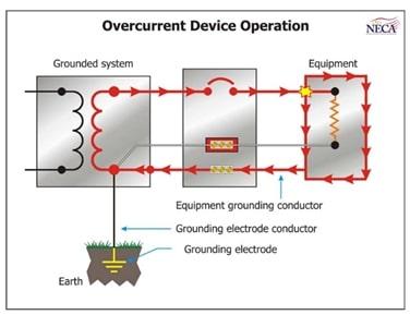 Overcurrent device operation
