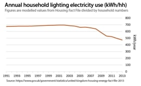 average-household-gas-electricity-use
