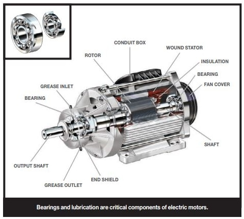 Main parts of an electric motor