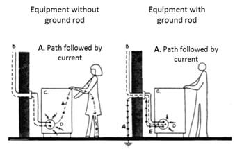grounding rod current flow