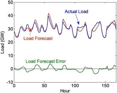 load forecast error