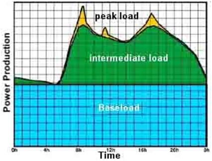 Baseload intermediate and peak loads