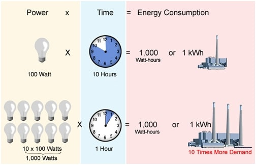 Power demand and consumption