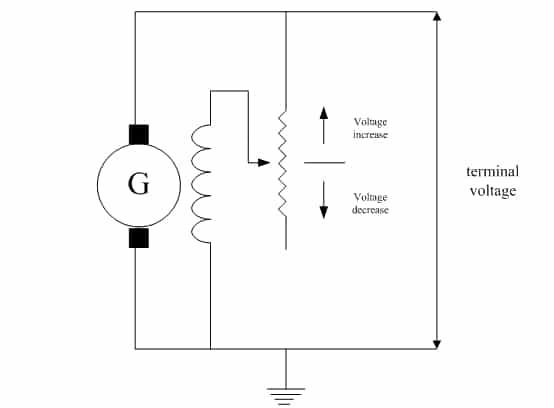 Regulation of DC power generator