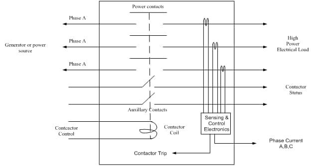 ELCU or smart contactor