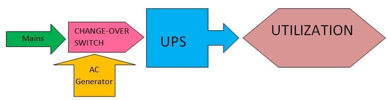 ups generator combination