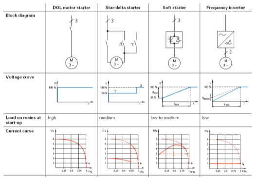Comparison of some of the common motor starting methods   image: moeller.es