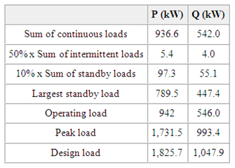 summary of loads table