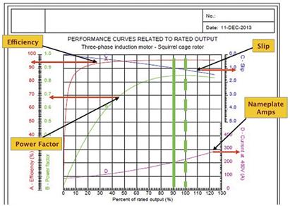 load performance curve