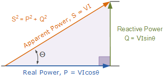 power triangle load calculation