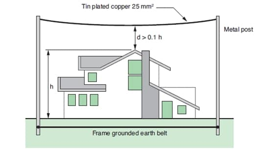 Fig.3 Lightning protection for a house using overhead earth