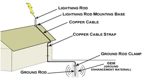 Fig.2 Lightning rod connection schema