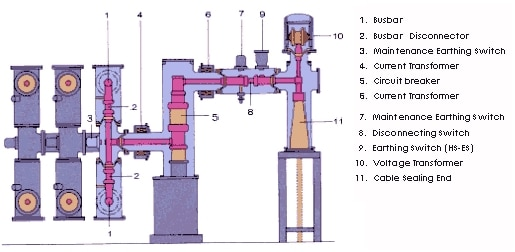 Gas Insulated Switchgear Constitution