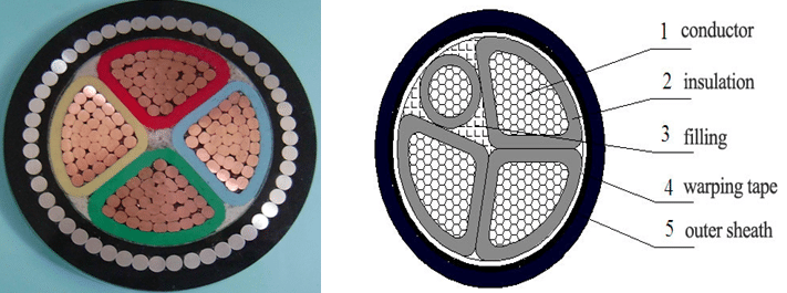 Full neutral cable and Reduced neutral cable