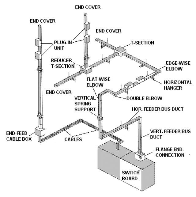 Bus Duct distribution system