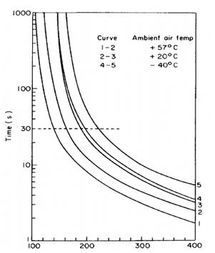 Temperature dependency of circuit breaker
