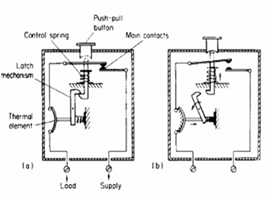 Working principle of circuit breaker
