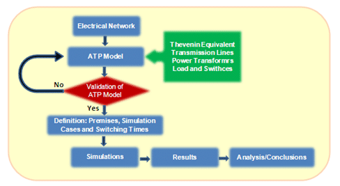 Methodology for the study of the electromagnetic transients