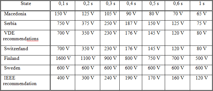 Value of touch voltage