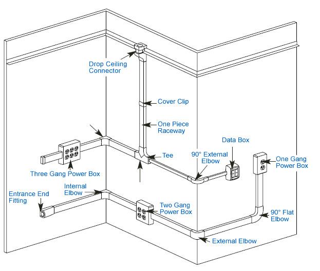 wall mounted raceways layout