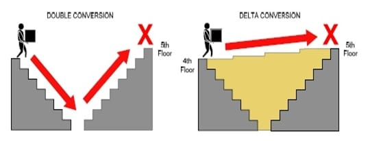 Differences between delta conversion and Double conversion UPS
