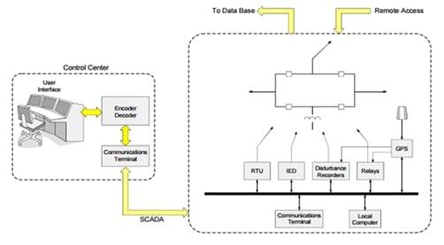 SCADA-evaluation