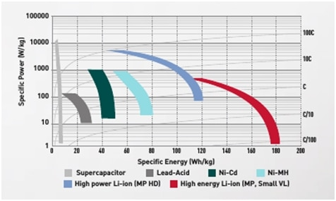 cells-comparison-specific-power-specific-energy