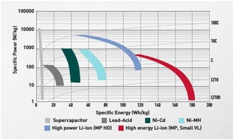 cells-comparison-specific-power-specific-energy