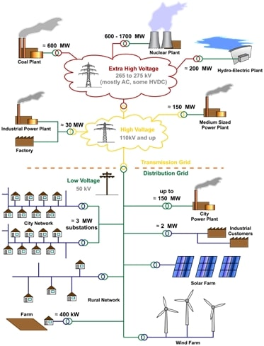 electricity-network-configuration