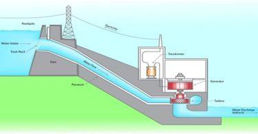 Hydro power plant