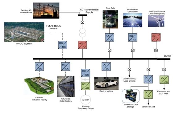 medium-voltage-dc-system-architecture