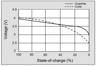 state-of-charge-li-ion-batteries