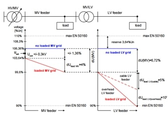 voltage-MV-LV-grids-without-connected-RES