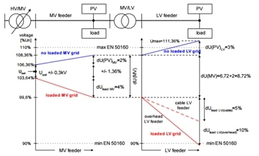 voltage-grids-connected-RES