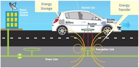 wireless-charging-electric-cars