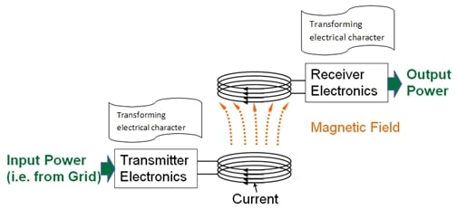 wireless-power-transfer-basic-elements