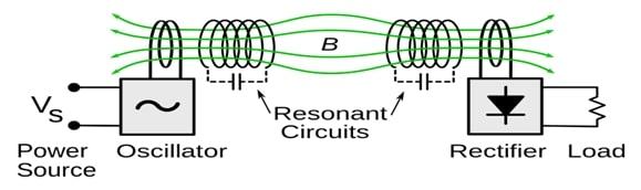 Wireless Power Transfer (WPT) - Basics of Wireless Power Transfer
