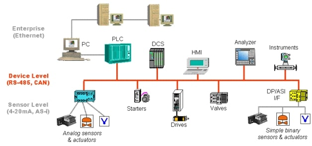 Industrial interface (IIF) trasceivers used in Industrial Automation