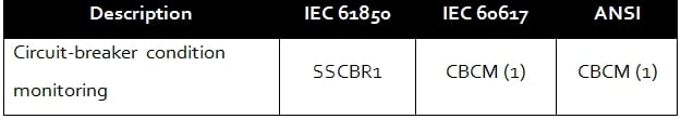 Circuit breaker condition monitoring SSCBR