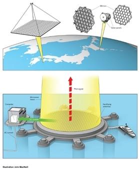 Renewable energy Orbital Solar Farm concept