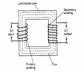 Principle of one classic transformer