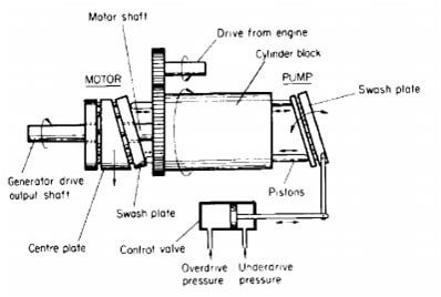 Working principle of constant drive speed unit