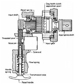 Picture 3. Disconnect mechanism