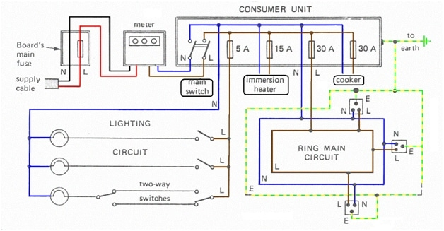 Wiring scheme of a household