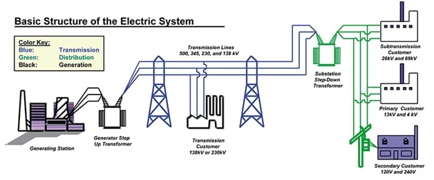 Power system protection in a smartgrid perspective